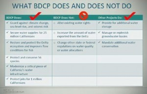 BDCP-Does&Donts