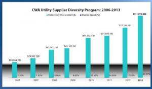 CWA-Utility-Supplier-2013
