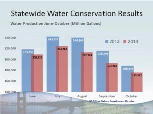 Statewide-Water-Conservation-Results