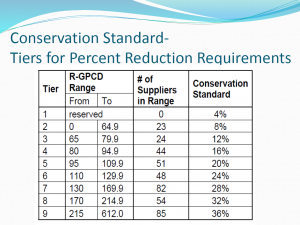 conservation-standard
