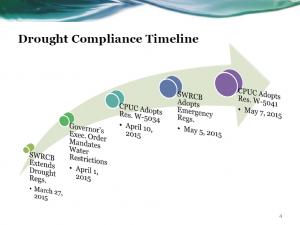 drought-compliance-timeline