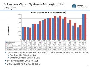 suburban-water