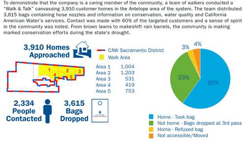 Sacramento/Antelope Neighborhood Outreach Results