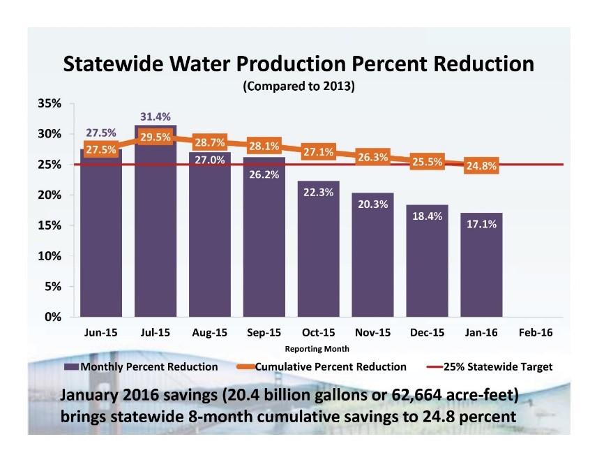 Statewidewaterproduction