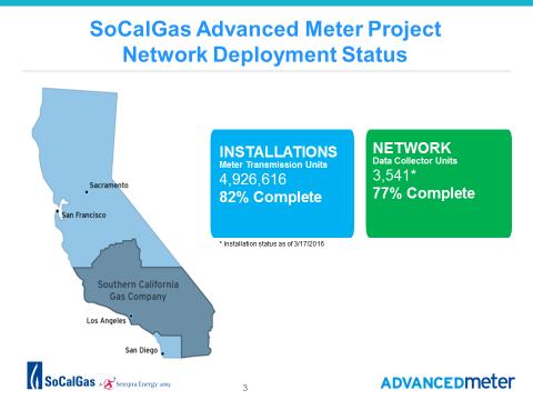 MeterProject