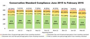 standardcompliance